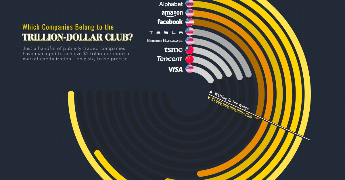 Which Companies Belong to the Elite Trillion-Dollar Club?