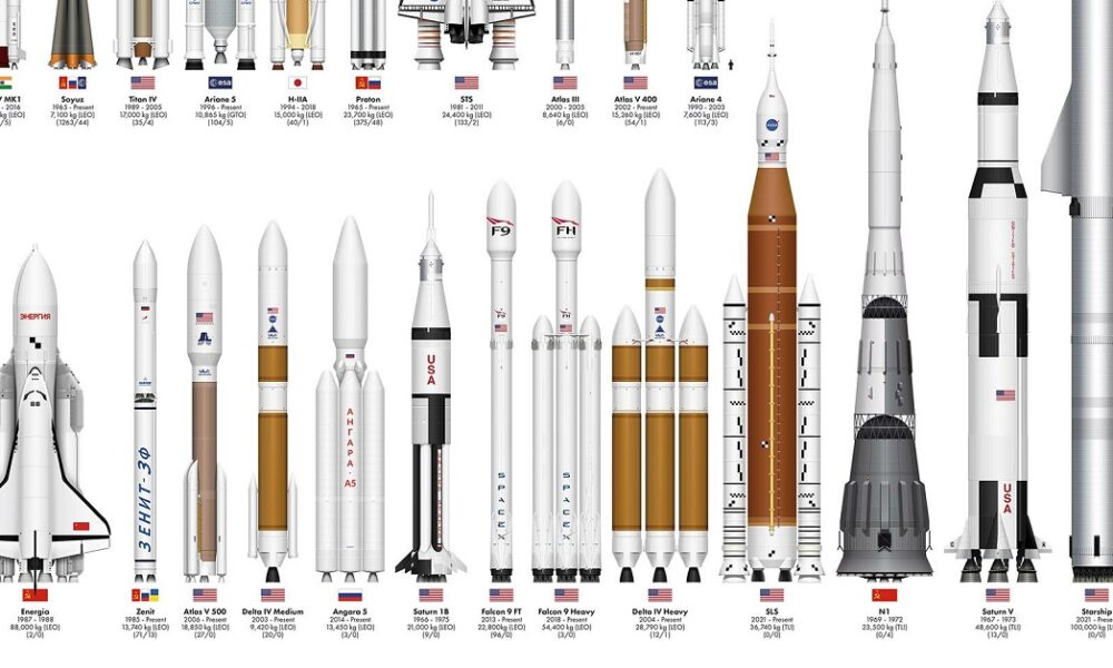 Comparing the Size of The World's Rockets, Past and Present