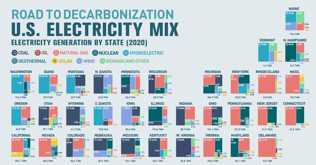 Road to Decarbonization: The United States Electricity Mix