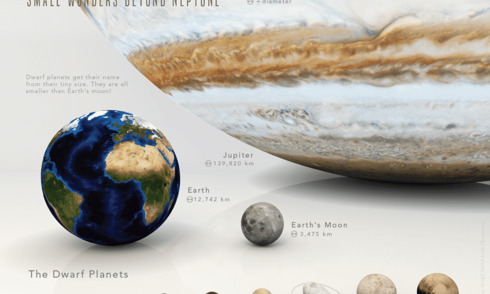 A Visual Introduction to the Dwarf Planets of our Solar System