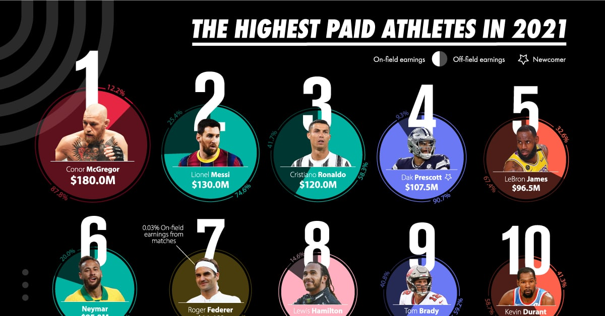Visualizing the Highest-Paid Athletes in 2021