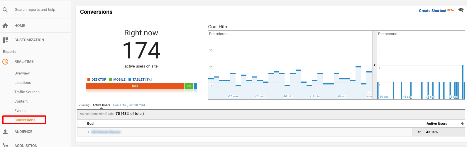 Goal conversions reporting.
