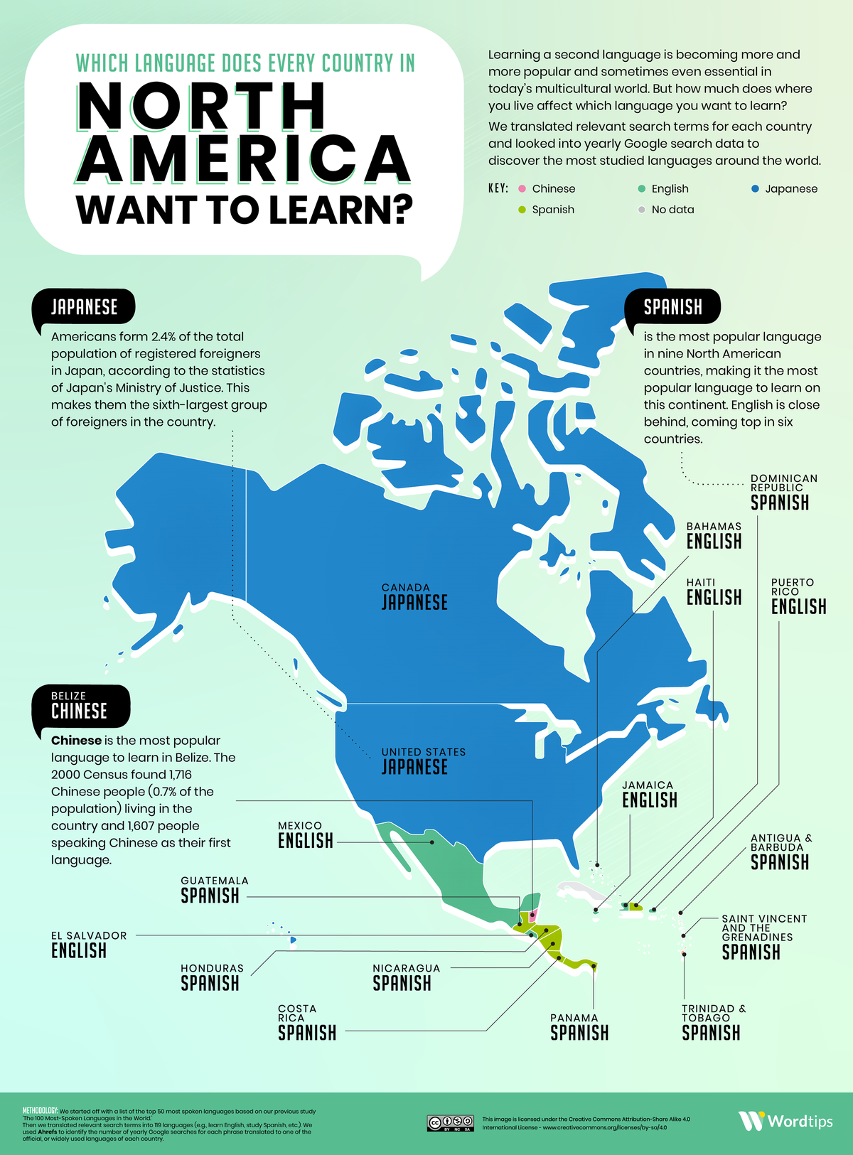 Languages North Americans Want to Learn the Most