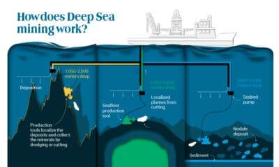 Deep Diving for Metals: Visualizing Ocean Mining