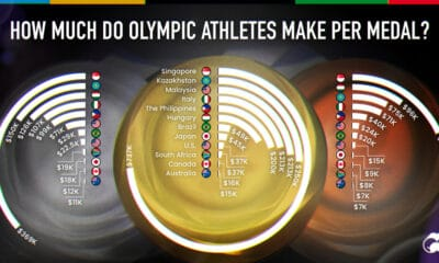 Which Countries Award the Highest Olympic Medal Bonus?