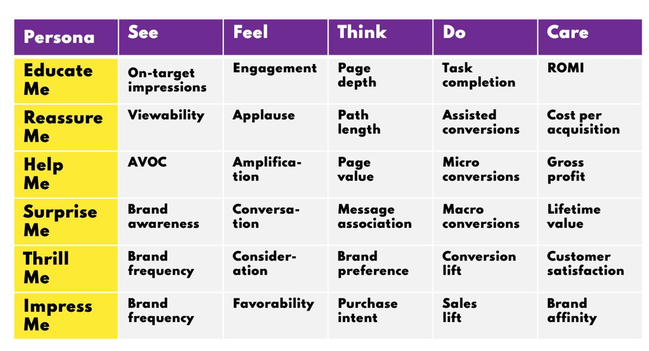 A Social Media Metrics Matrix