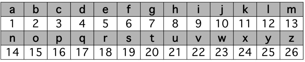 letter to number mapping