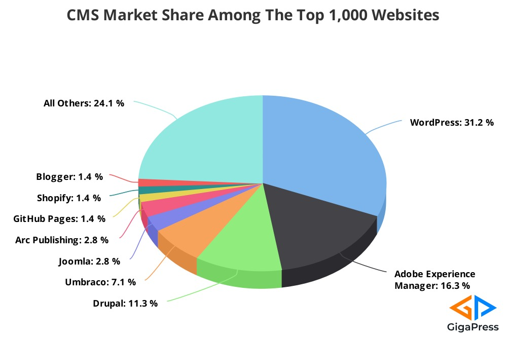 Chart of CMS Market Share of 1K Websites