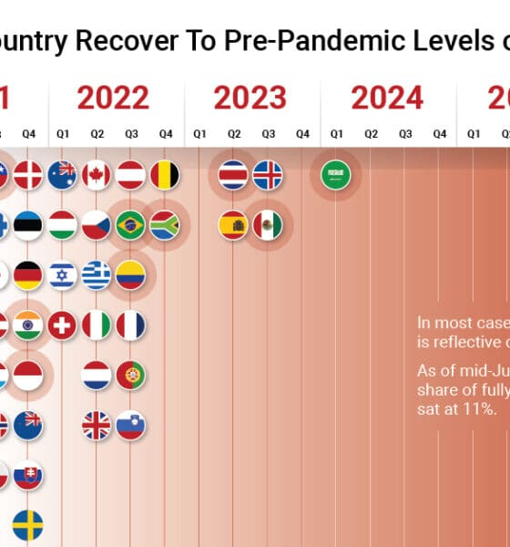 When Will Your Country Recover from the Pandemic?