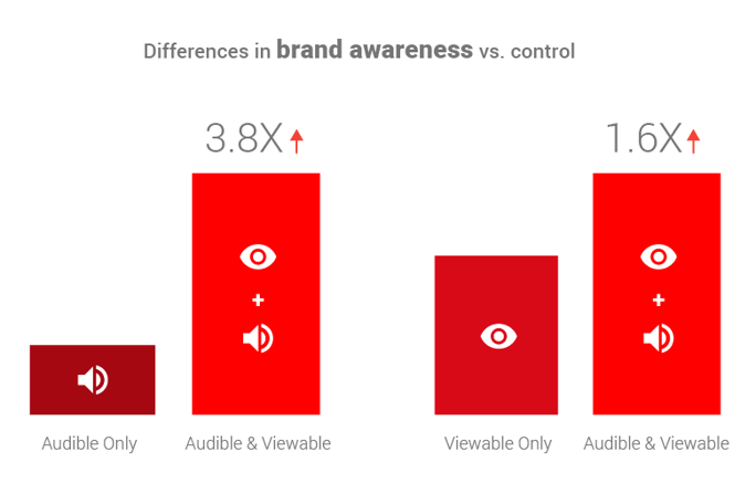 Differences in brand awareness vs. control.
