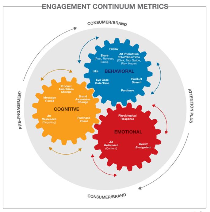 Engagement continuum metrics.