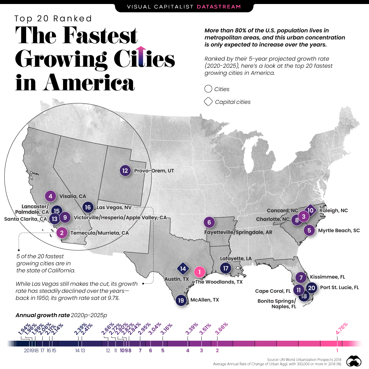 The Fastest Growing Cities in the U.S.