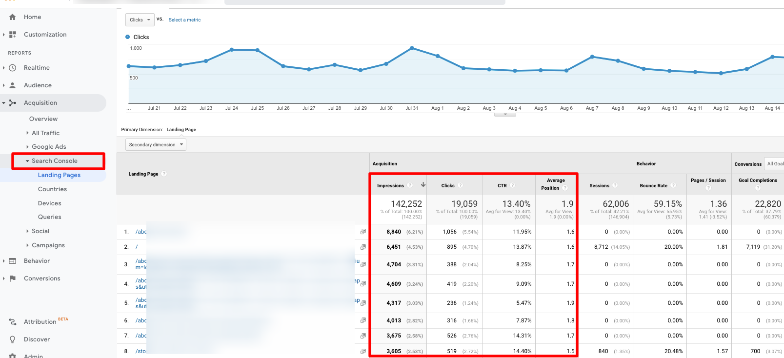 Google Analytics and Google Search Console integration.