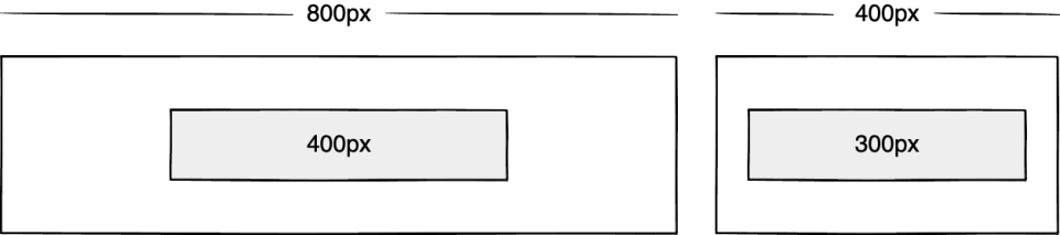 Wireframe showing a 400px box inside of an 800px box, and a 300px box inside of a 400px box
