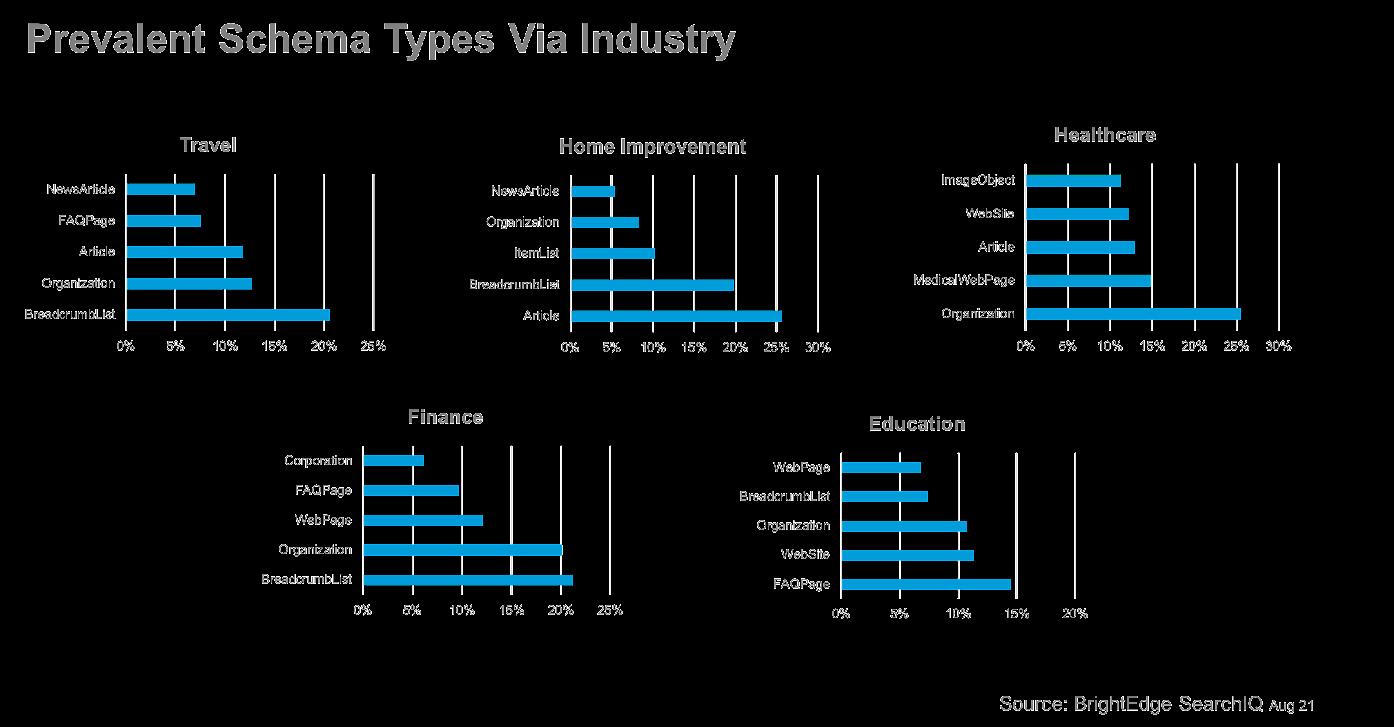 Prevalent Schema Types by Industry