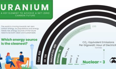 Uranium: Powering the Cleanest Source of Energy