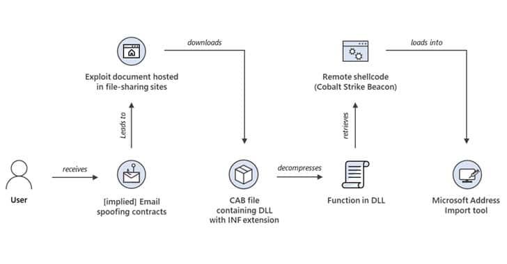 Windows MSHTML 0-Day Exploited to Deploy Cobalt Strike Beacon in Targeted Attacks