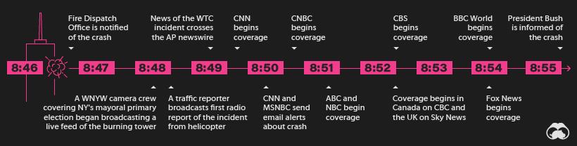 911 media information spread timeline