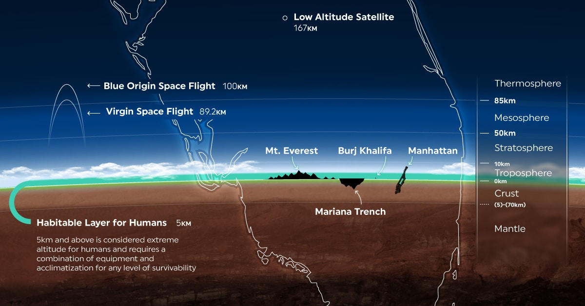 Razor Thin: A New Perspective on Earth's Atmosphere