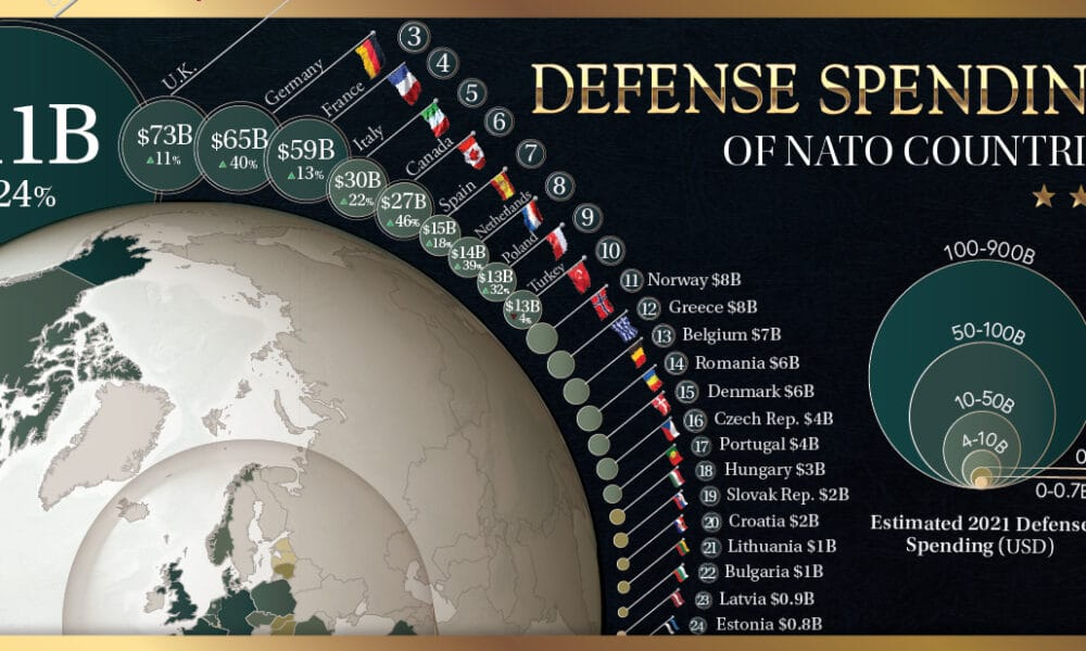 This is How Much NATO Countries Spend on Defense