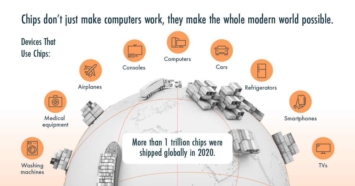 How to Invest in the Booming Chip-Tech Industry