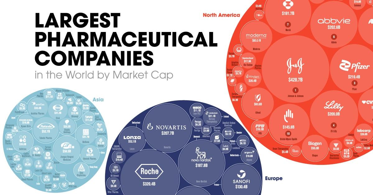 Visualizing the World's Biggest Pharmaceutical Companies
