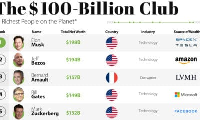Ranked: The Top 10 Richest People on the Planet