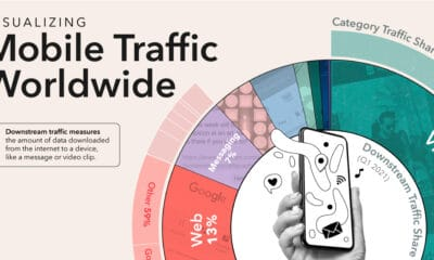 The World's Most Used Apps, by Downstream Traffic