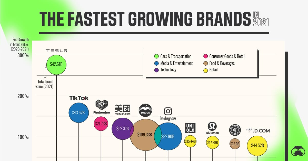 Ranked: The World's Fastest Growing Brands in 2021