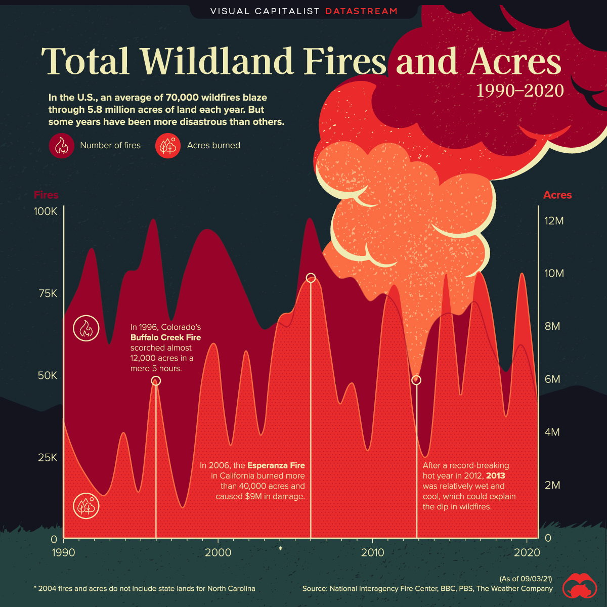 Wildfires in America