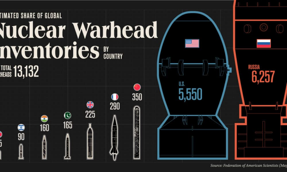 Which Countries Have the Most Nuclear Weapons?
