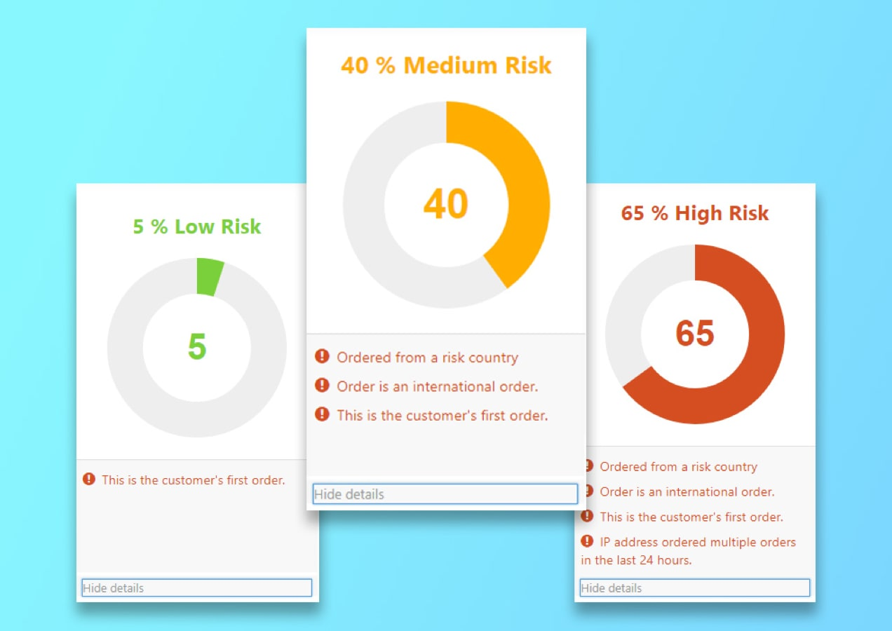 risk levels of various orders