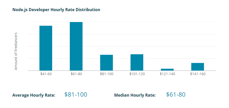 Average hourly rate for Node.js developers