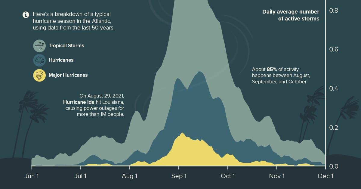Visualizing the Typical Atlantic Hurricane Season