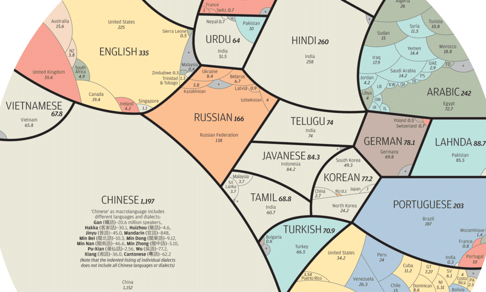 All World Languages in One Visualization