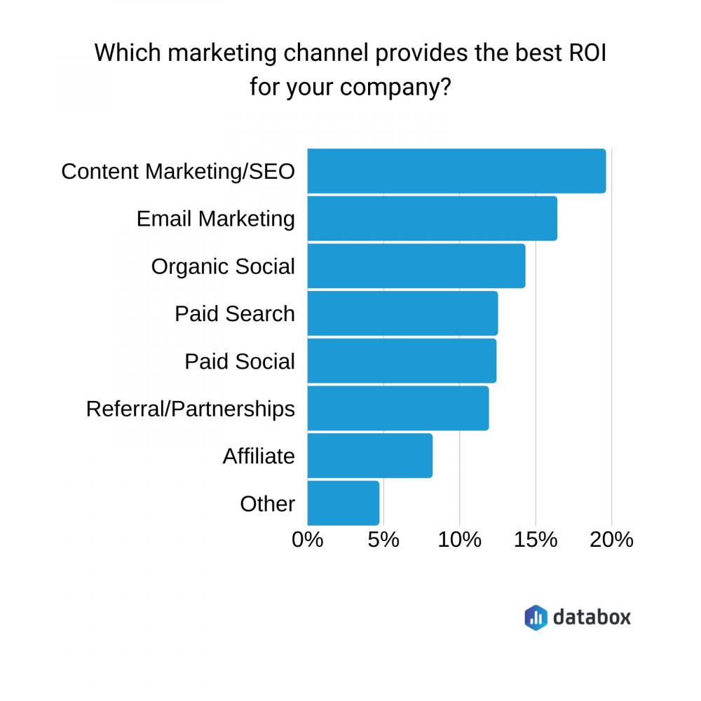 Marketing Channel ROI