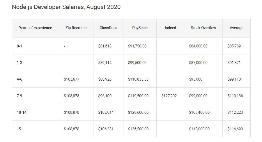 Average Node.js developer salaries as of August 2020