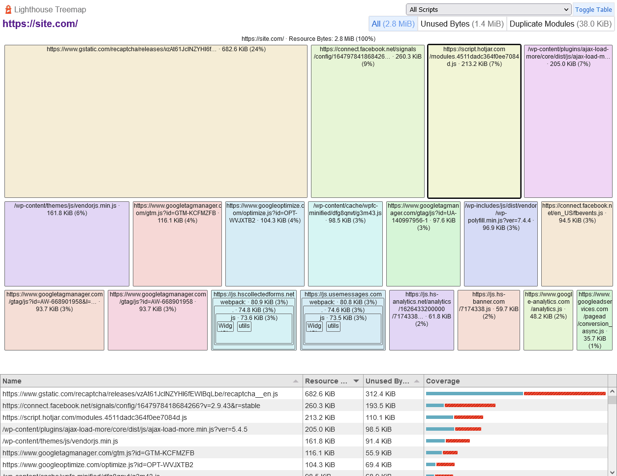 Google PageSpeed Insights treemap to help optimize css