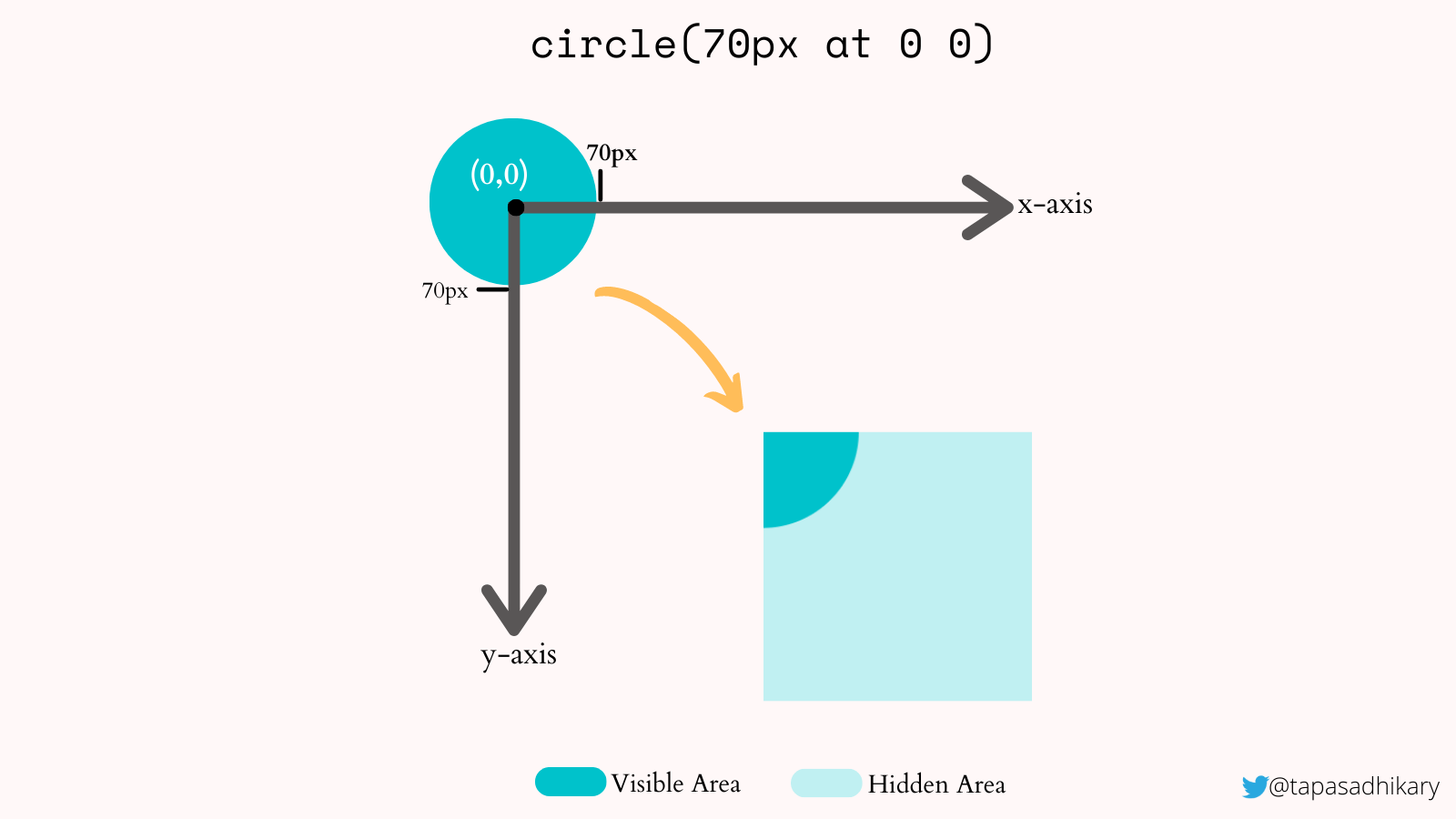 The center of a blue circle is placed at the 0,0 coordinates with a 70px by 70px area clipping the bottom-left region of the circle.