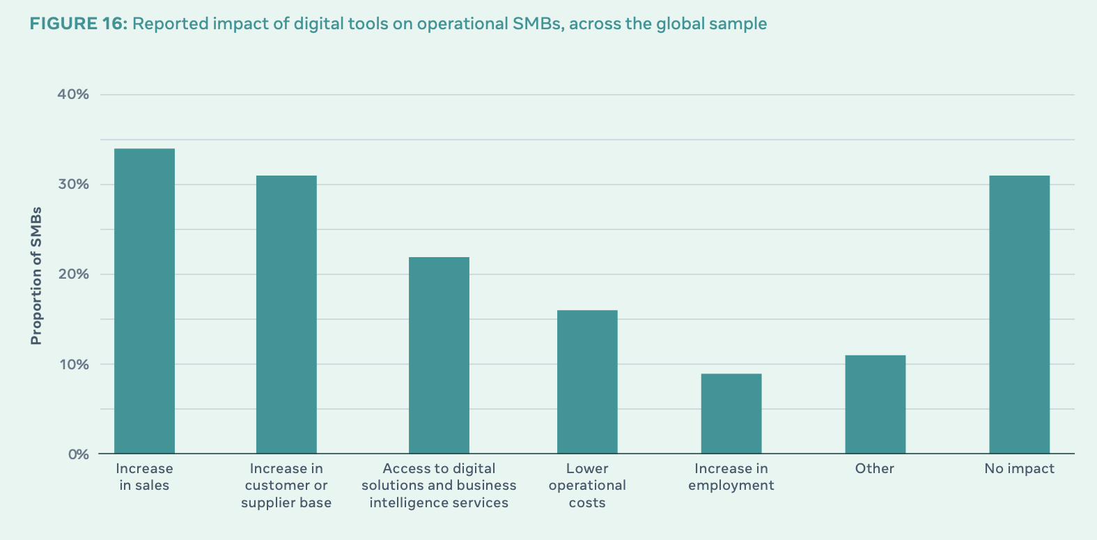 Facebook Reports Increase in Use of Digital Tools Among SMBs