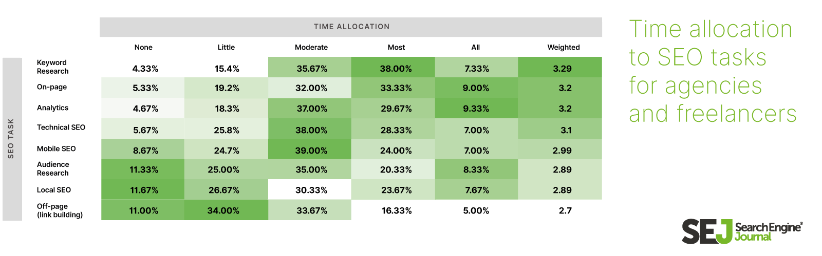 traffic allocation to SEO tasks for agencies