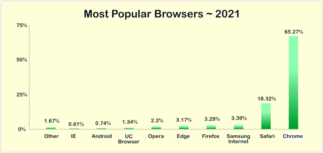 Most popular browsers 2021 graph