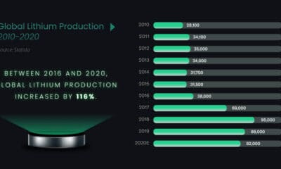 Visualizing the Global Demand for Lithium