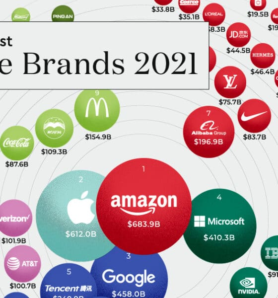 The World's 100 Most Valuable Brands in 2021