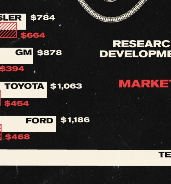 Comparing Tesla's Spending on R&D and Marketing Per Car to Other Automakers
