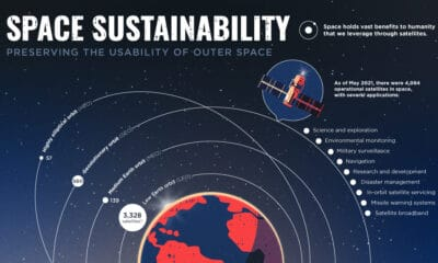 Space Sustainability: Preserving the Usability of Outer Space