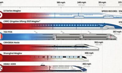 Visualizing the Fastest Trains in the World