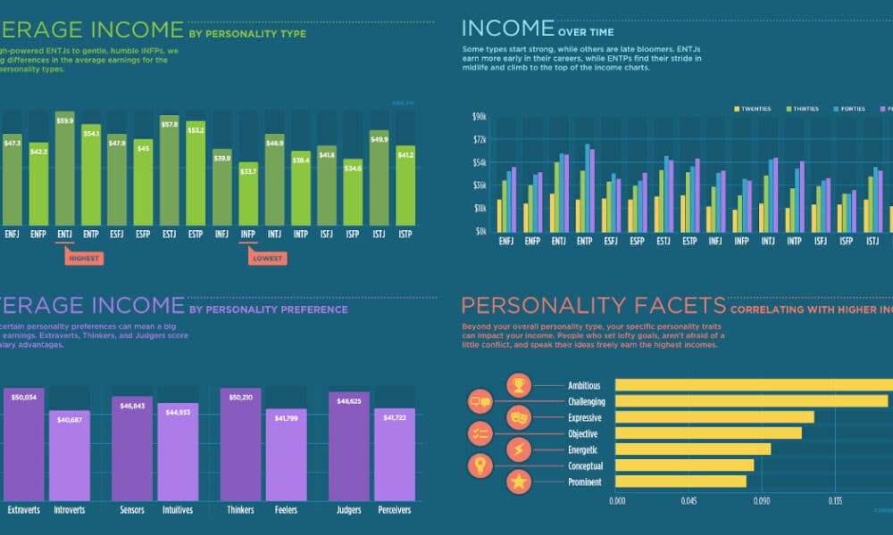 How Does Your Personality Type Affect Your Income?