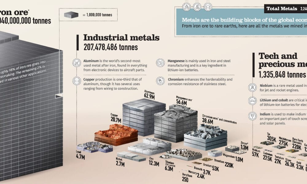 All the Metals We Mined in One Visualization