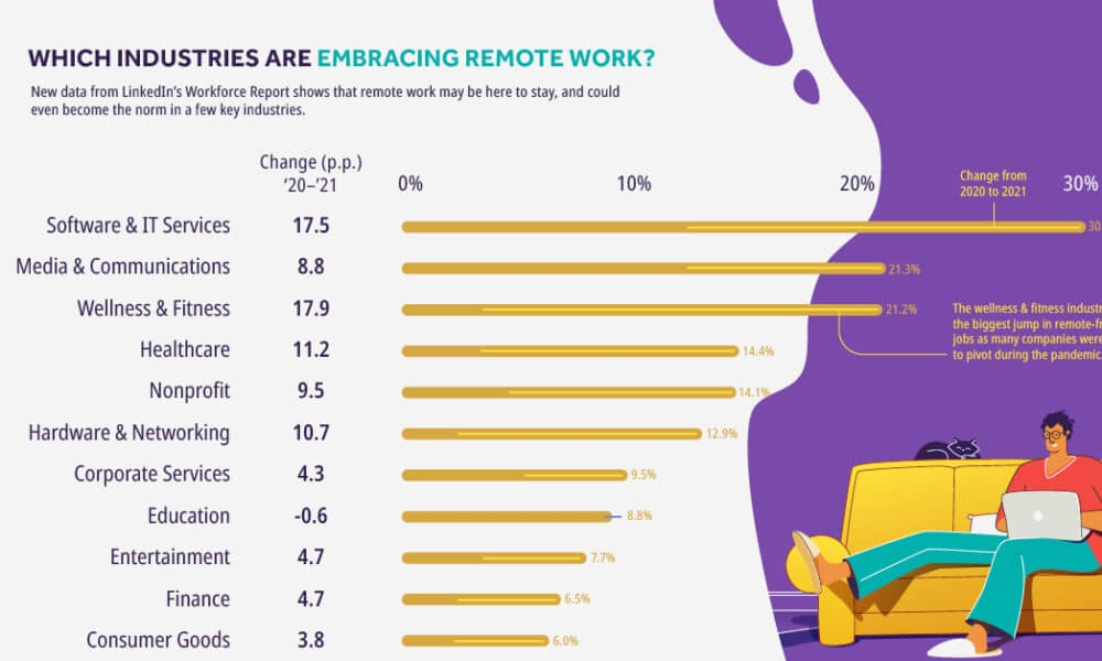 Charting the Continued Rise of Remote Jobs